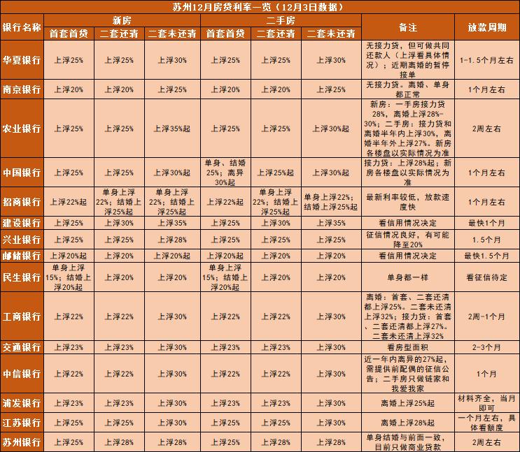 2018苏州房贷利率最新消息(持续更新)