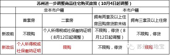 苏州限购令2018年取消了吗?