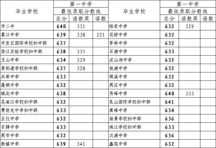 2017昆山中考各学校最低录取分数线公布