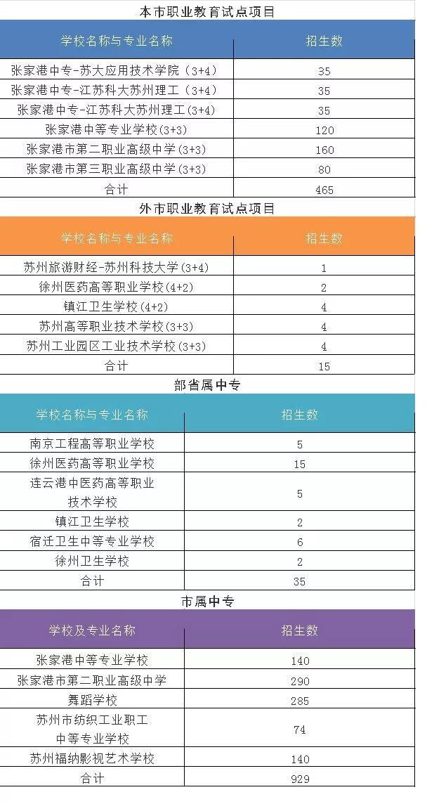 2018张家港各高中中考录取分数线一览