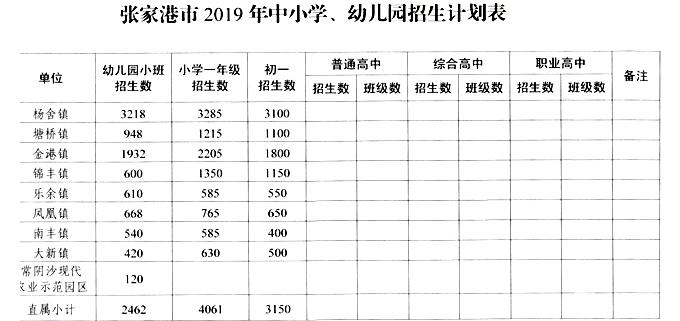 2019张家港中小学幼儿园招生计划表
