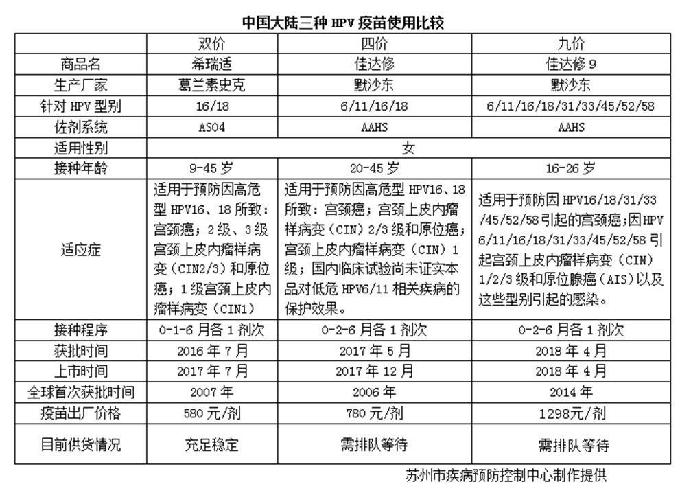 苏州九价宫颈癌疫苗接种常见问答汇总