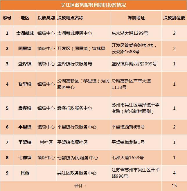 吴江区政务服务自助机地址一览