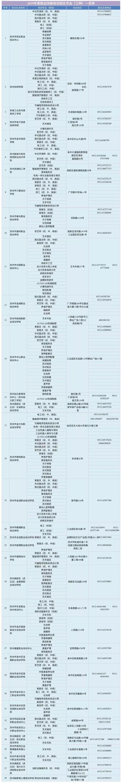 2019苏州职业技能培训官方培训机构大全(地址+电话+专业)
