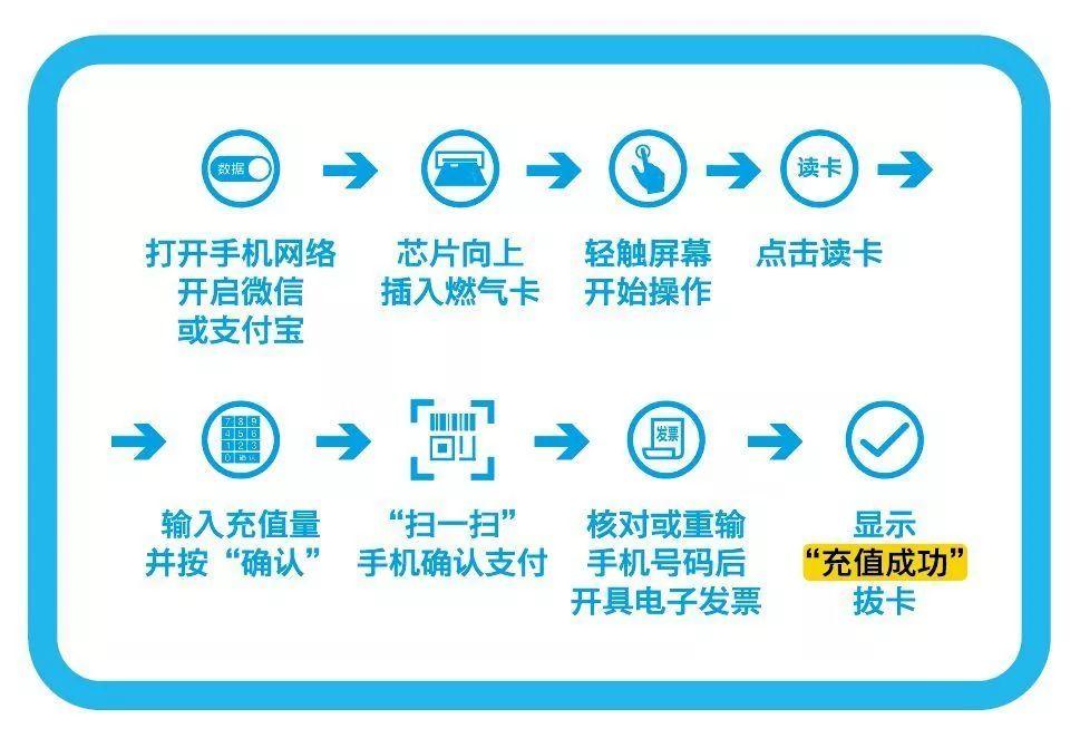 张家港天然气自助充值机安装地点一览(附充值缴费指南)
