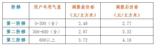 2019常熟民用天然气价格表一览