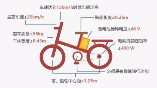 苏州电动自行车购买注意事项(附3C认证辨别方法)