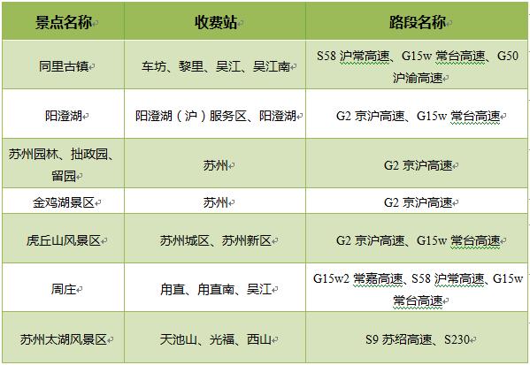 2019年苏州端午小长假出行指南(附绕行路线)