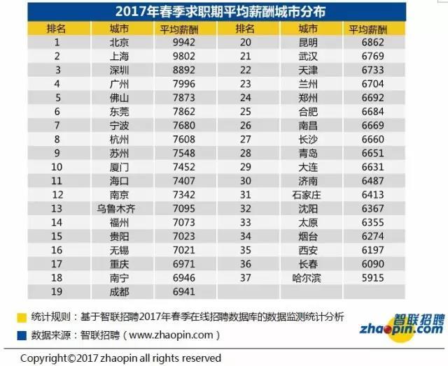 2017年沈阳春季求职期的平均招聘薪酬为6367元