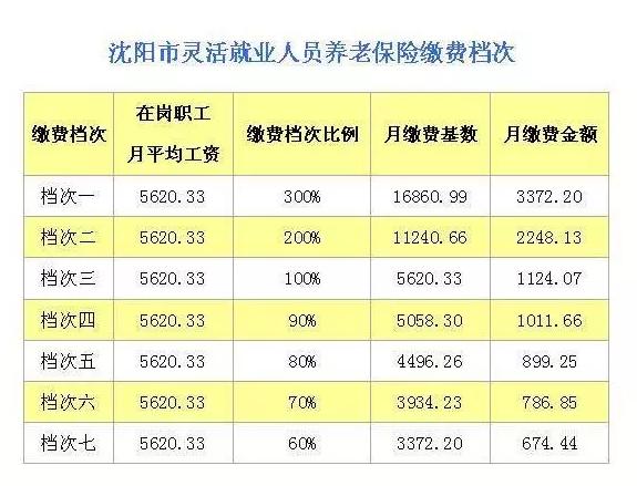 2017年沈阳灵活就业人员养老保险缴费基数是多少?