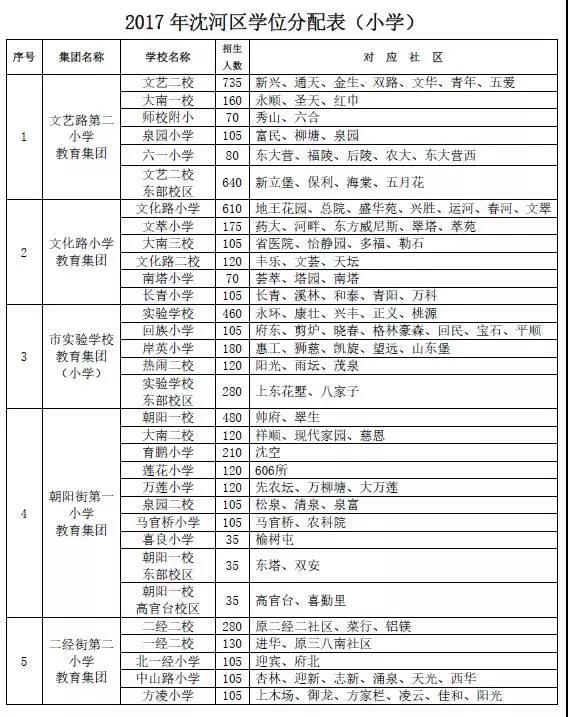 2017年沈阳市中小学学区划分方案公布(沈河区)