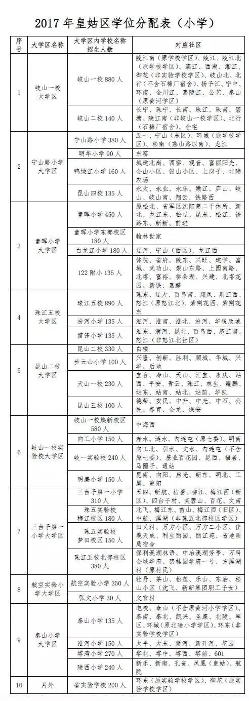 2017年沈阳市中小学学区划分方案公布(皇姑区)