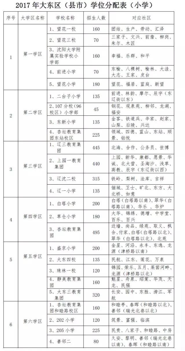 2017年沈阳市中小学学区划分方案公布(大东区)