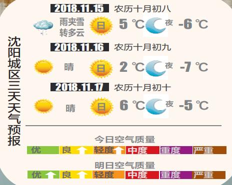 2018沈阳天气预报(不断更新)
