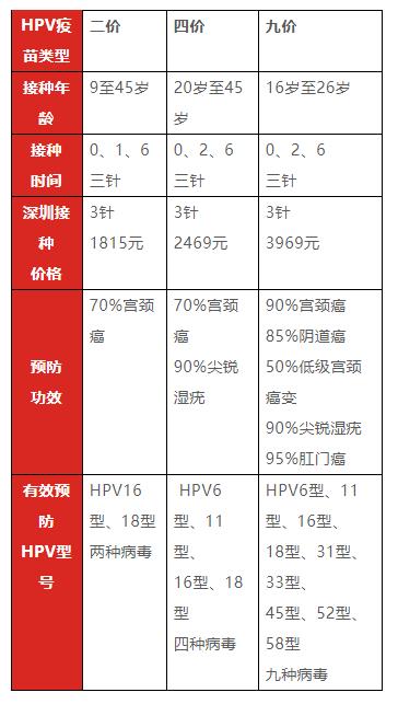 2019沈阳九价宫颈癌疫苗最新消息