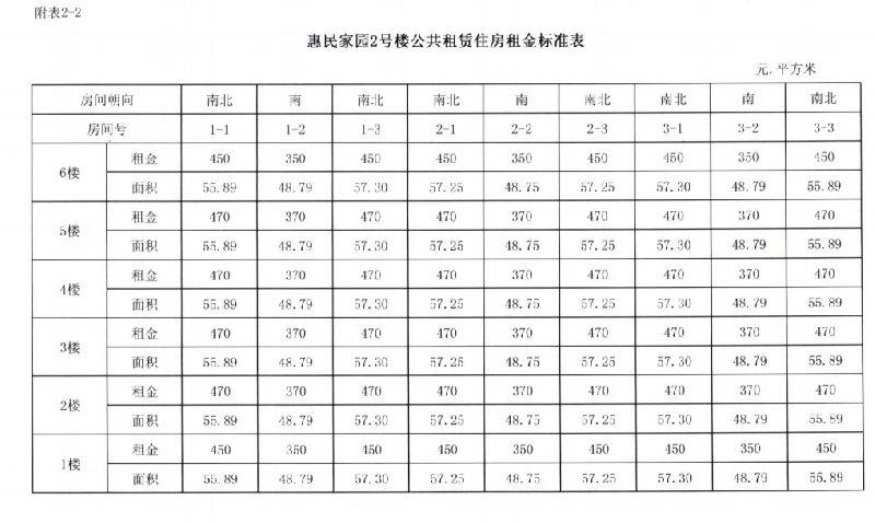 沈阳公租房惠民家园官方租金一览表