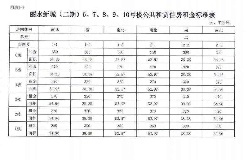 沈阳公租房丽水新城(二期)官方租金一览表