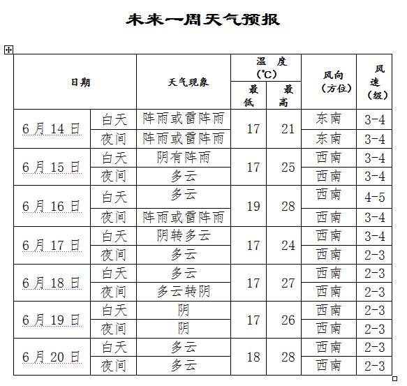 2018沈阳端午节天气
