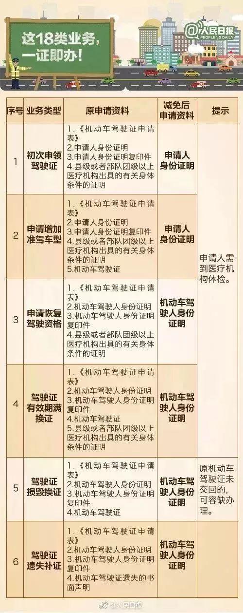 驾驶证省内异地申领等20项交管改革新举措即将全面推行