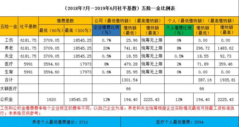 2018海南社保缴费基数与比例