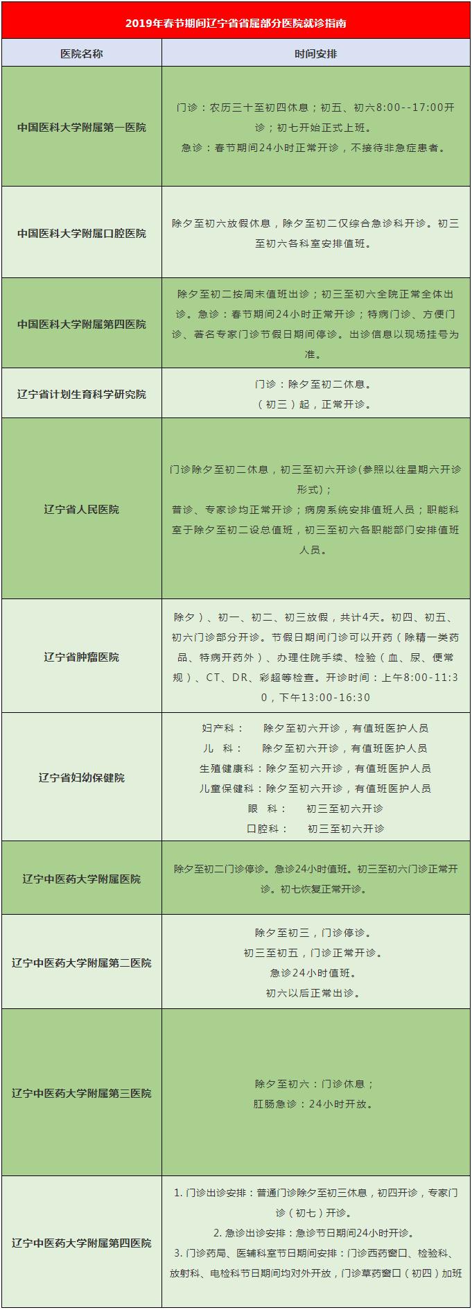 2019春节期间辽宁省省属部分医院出诊时间安排