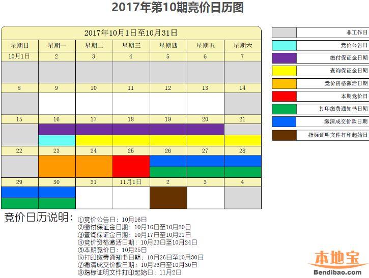 2017年10月深圳车牌竞价保证金最迟20日缴付