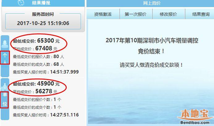 深圳2017第10期车牌竞价再创新高 个人最低价6万5