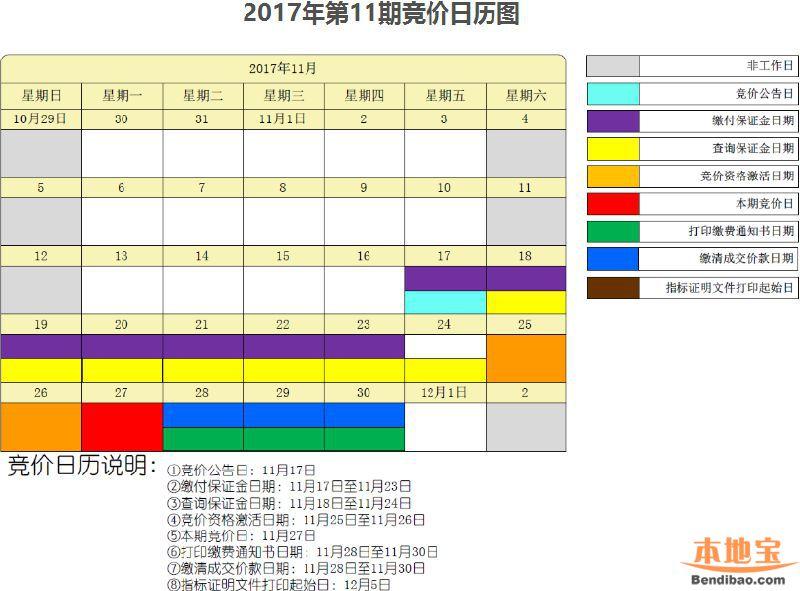 2017年11月深圳车牌竞价重要流程、时间点一览