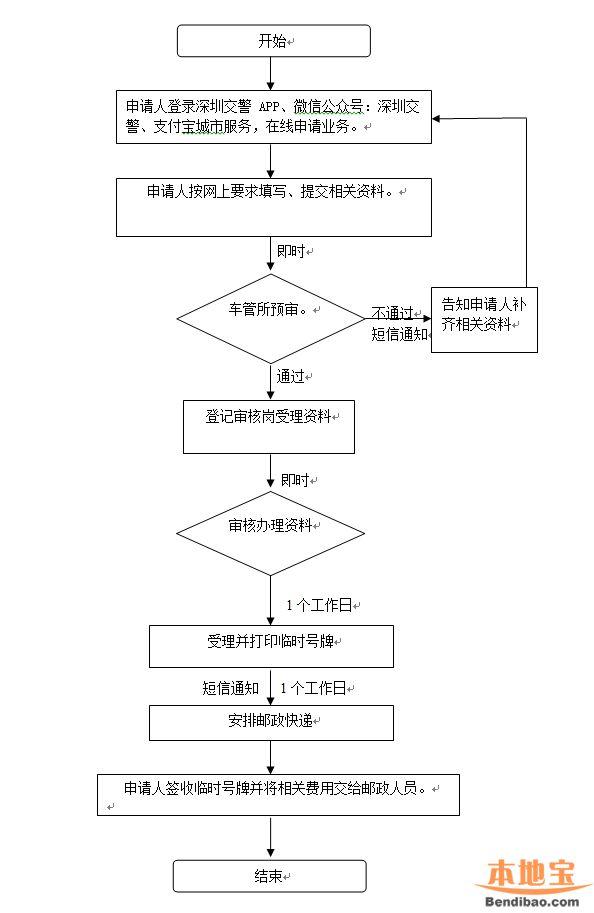深圳临时车牌网上办理拟开通 足不出门就可以搞定临牌