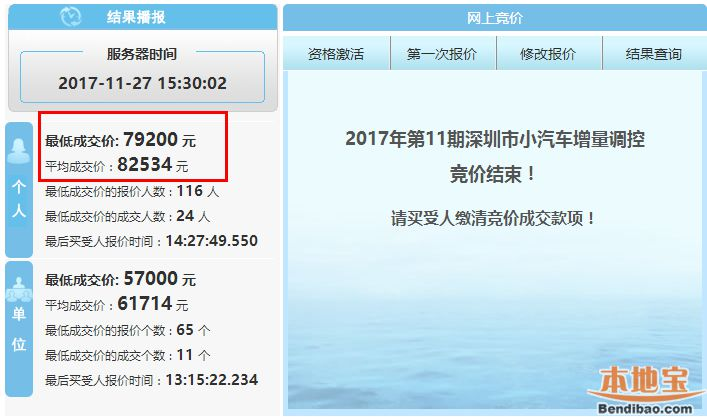 2017年第11期深圳车牌竞价再破纪录 个人均价超8万