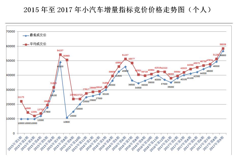 深圳2015-2017年小汽车增量指标竞价价格走势图