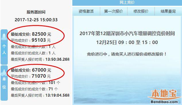 2017年第12期深圳车牌竞价结果出炉 均价突破9万5