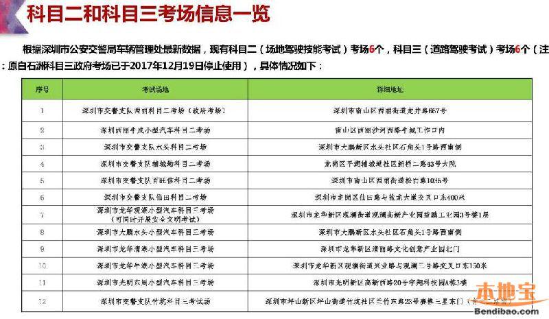 深圳考驾照流程_深圳科目二、科目三考试场地一览- 深圳本地宝