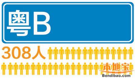 12月深圳车牌摇号人数超90万 每308人抢一个指标