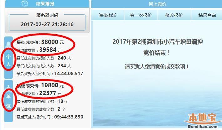 2017年第2期深圳车牌竞价结束 价格较1月有所上涨