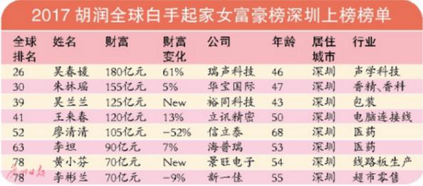 2017胡润全球白手起家女富豪榜发布 深圳8位女性上榜麦迪娜艾莎