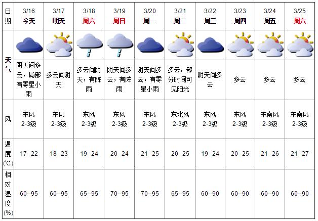 深圳天气(3.16):阴天 局地有小雨 气温14-18℃