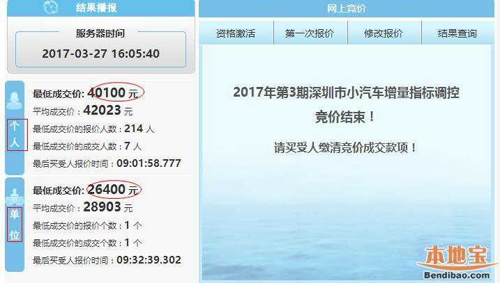 2017年第3期深圳车牌竞价结束 个人均价42023元