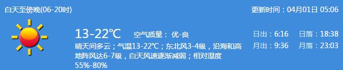 深圳天气(4.1):阴天