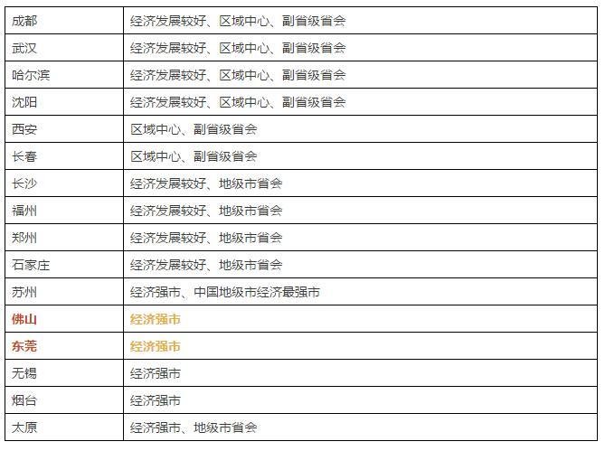 一二三四线城市最新划分 广东16市3区镇入围