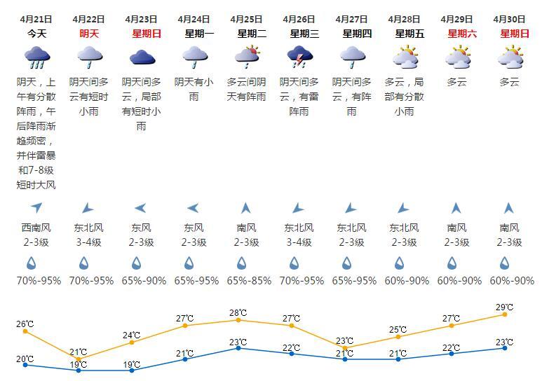 深圳天气(4.21):阴天 气温20-26℃