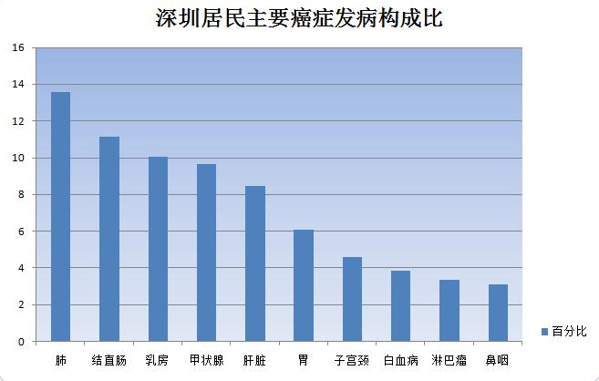 深圳开展免费癌症风险评估筛查