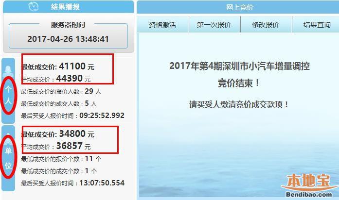 2017年第4期深圳车牌竞价结果 个人均价44390元