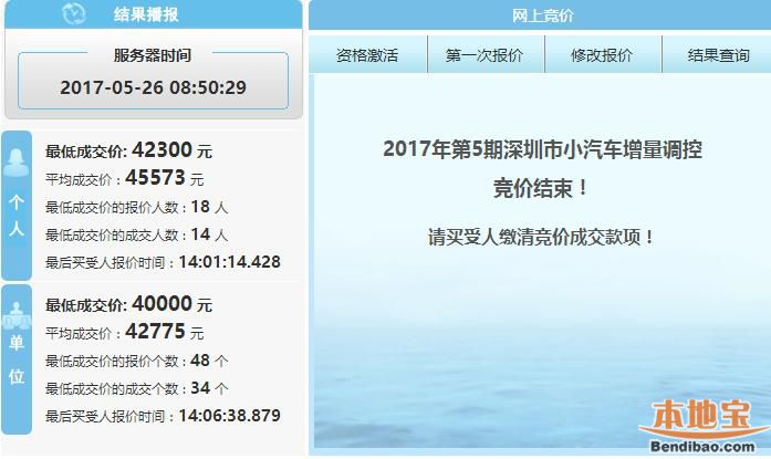 2017年第5期深圳车牌竞价结束 成交价重返四万元时代