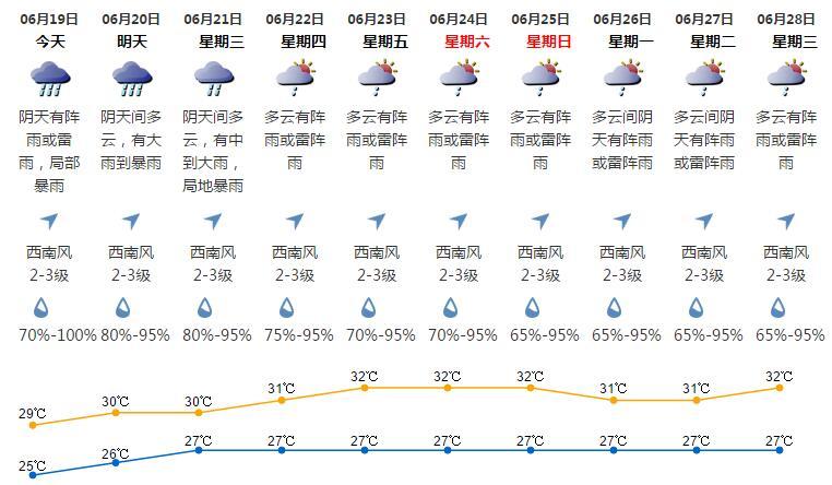 深圳天气(6.19):阴天有阵雨或雷雨 气温25-29℃