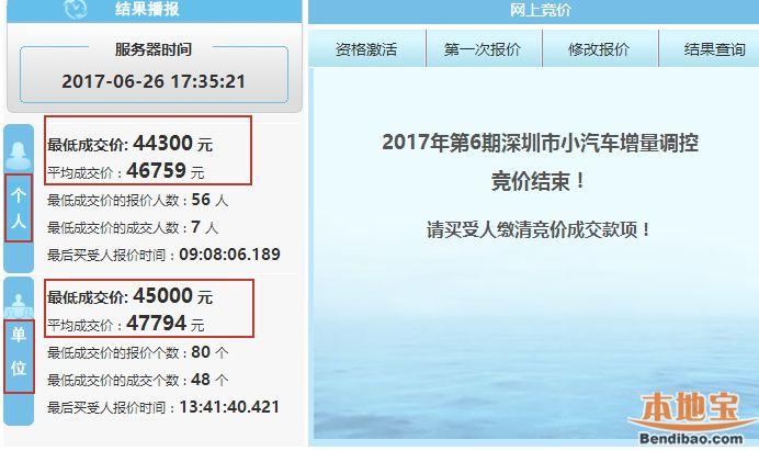 深圳2017年第6期车牌竞价结束 单位成交价竟超过个人