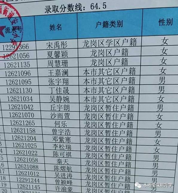 2017龙岗各学校小一录取分数线汇总(最低入学积分)
