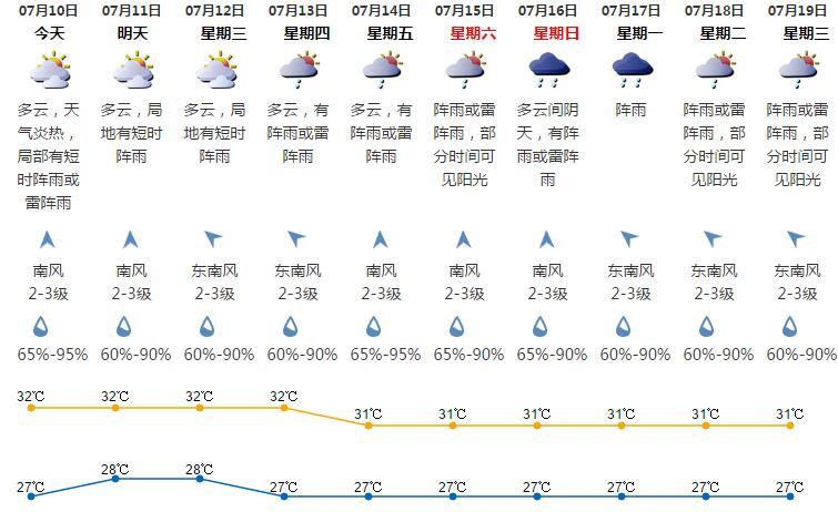 深圳天气(7.7):多云 天气炎热 气温27-32℃