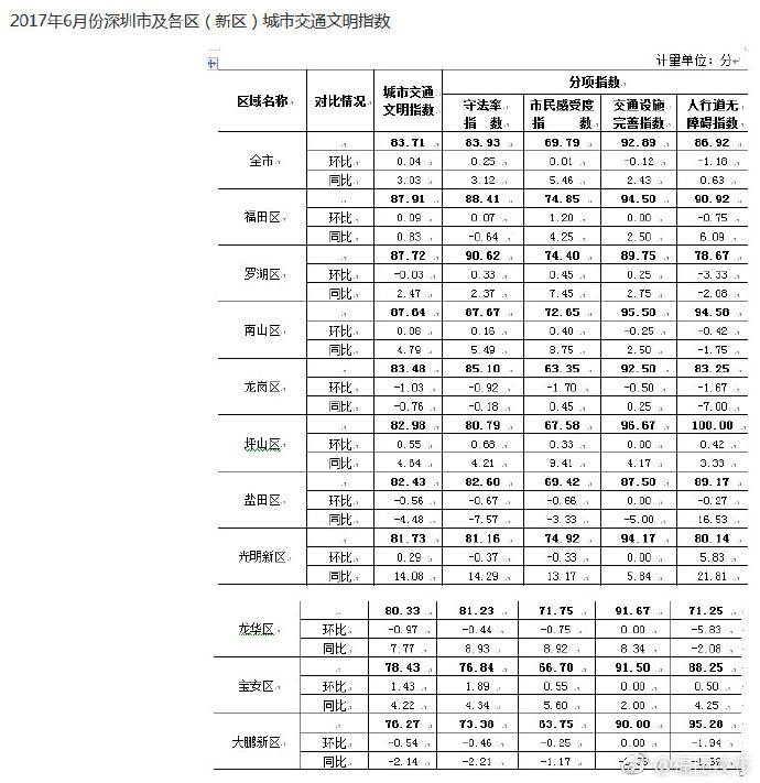 月城市交通文明指数调查报告 福田区连续两月排第一