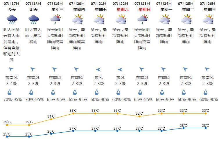深圳天气(7.17):阴天间多云有大雨到暴雨 气温25-29℃